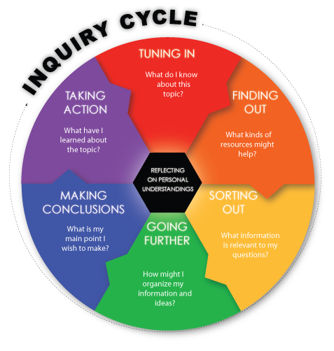 inquiry-cycle